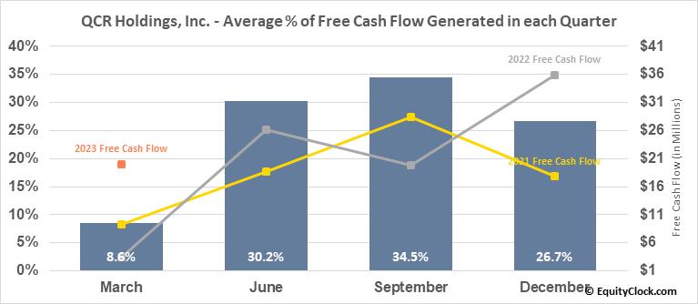 QCR Holdings, Inc. (NASD:QCRH) Free Cash Flow Seasonality
