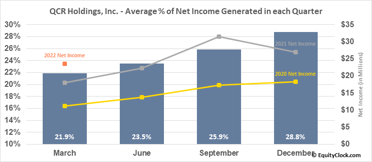 QCR Holdings, Inc. (NASD:QCRH) Net Income Seasonality