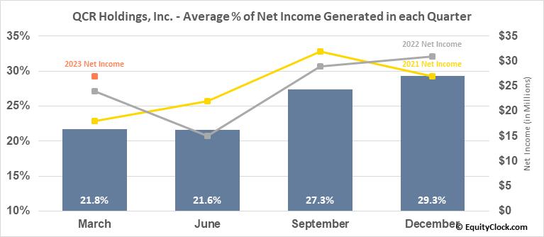 QCR Holdings, Inc. (NASD:QCRH) Net Income Seasonality