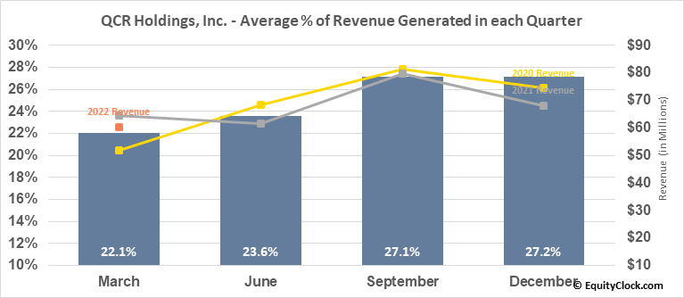 QCR Holdings, Inc. (NASD:QCRH) Revenue Seasonality
