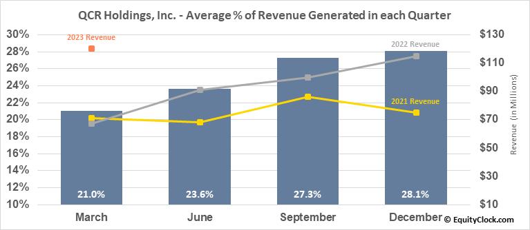 QCR Holdings, Inc. (NASD:QCRH) Revenue Seasonality