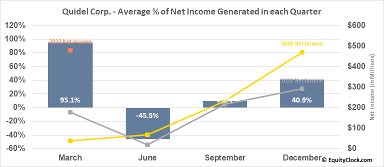 Quidel Corp. (NASD:QDEL) Net Income Seasonality