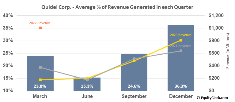 Quidel Corp. (NASD:QDEL) Revenue Seasonality