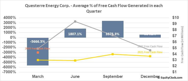 Questerre Energy Corp. (TSE:QEC.TO) Free Cash Flow Seasonality