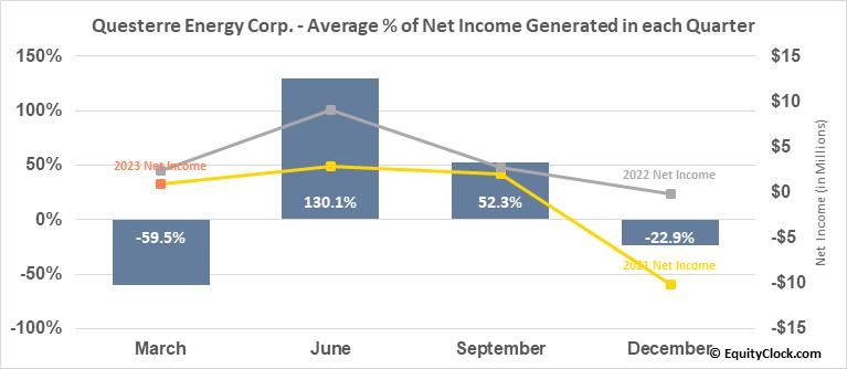 Questerre Energy Corp. (TSE:QEC.TO) Net Income Seasonality