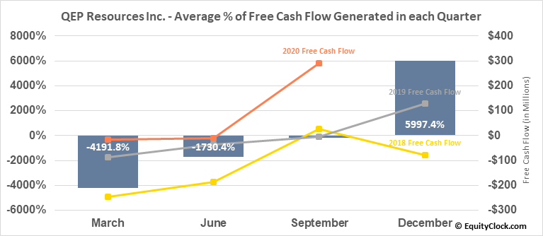 QEP Resources Inc. (NYSE:QEP) Free Cash Flow Seasonality