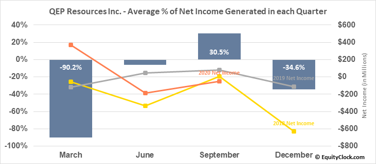 QEP Resources Inc. (NYSE:QEP) Net Income Seasonality