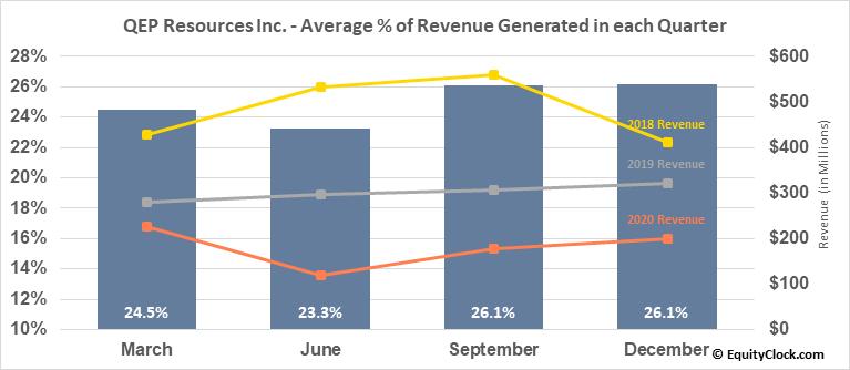 QEP Resources Inc. (NYSE:QEP) Revenue Seasonality