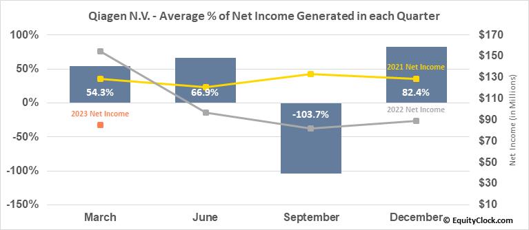 Qiagen N.V. (NYSE:QGEN) Net Income Seasonality