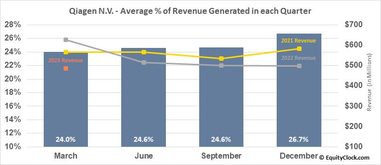 Qiagen N.V. (NYSE:QGEN) Revenue Seasonality