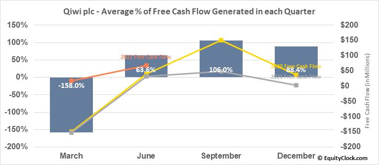 Qiwi plc (NASD:QIWI) Free Cash Flow Seasonality