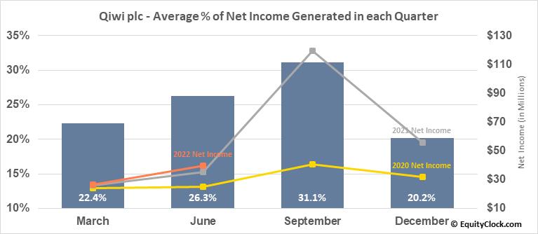 Qiwi plc (NASD:QIWI) Net Income Seasonality