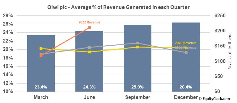 Qiwi plc (NASD:QIWI) Revenue Seasonality