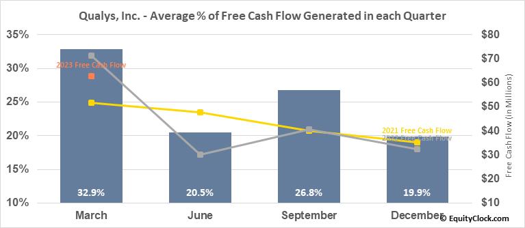 Qualys, Inc. (NASD:QLYS) Free Cash Flow Seasonality