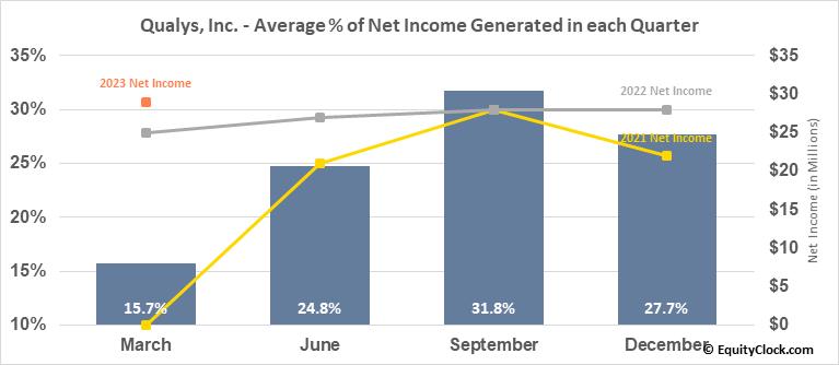 Qualys, Inc. (NASD:QLYS) Net Income Seasonality