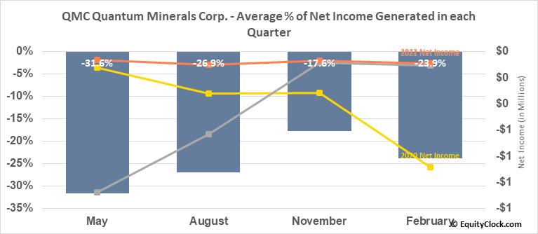 QMC Quantum Minerals Corp. (TSXV:QMC.V) Net Income Seasonality