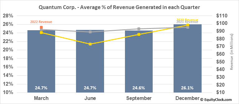 Quantum Corp. (NASD:QMCO) Revenue Seasonality