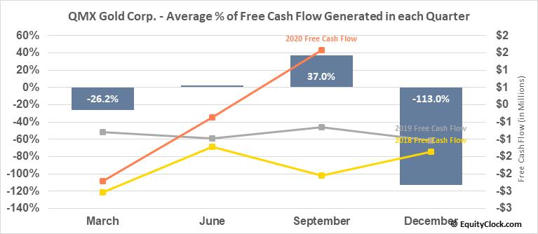 QMX Gold Corp. (TSXV:QMX.V) Free Cash Flow Seasonality