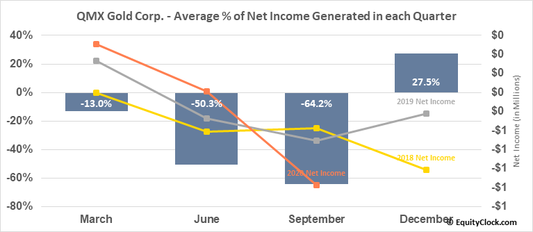 QMX Gold Corp. (TSXV:QMX.V) Net Income Seasonality