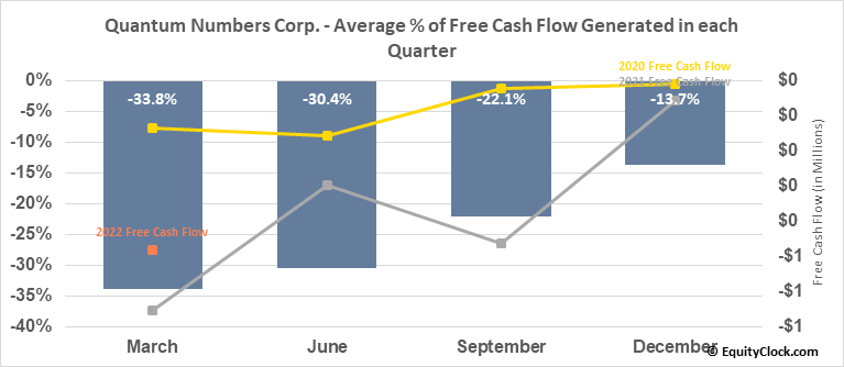 Quantum Numbers Corp. (TSXV:QNC.V) Free Cash Flow Seasonality