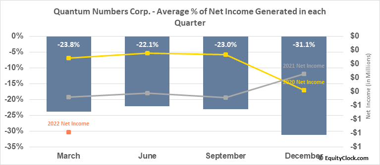Quantum Numbers Corp. (TSXV:QNC.V) Net Income Seasonality