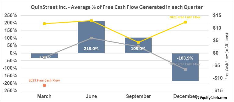 QuinStreet Inc. (NASD:QNST) Free Cash Flow Seasonality