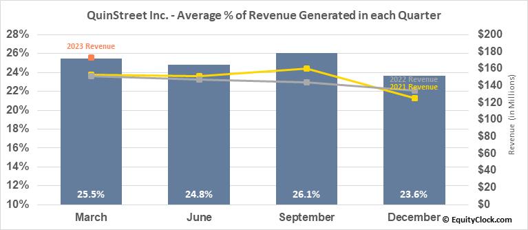 QuinStreet Inc. (NASD:QNST) Revenue Seasonality