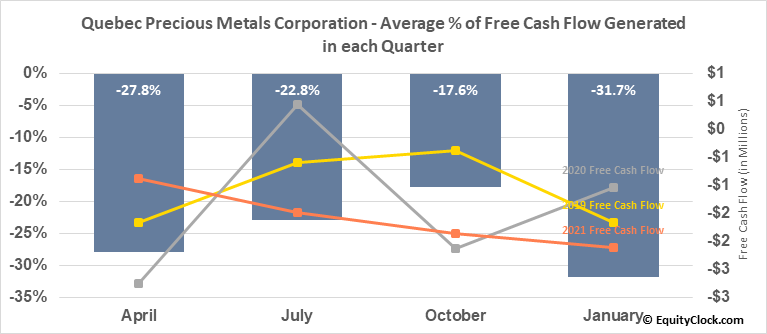 Quebec Precious Metals Corporation (TSXV:QPM.V) Free Cash Flow Seasonality