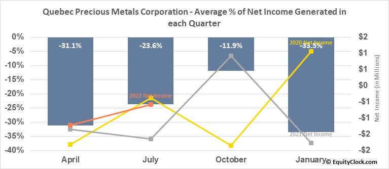 Quebec Precious Metals Corporation (TSXV:QPM.V) Net Income Seasonality