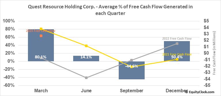 Quest Resource Holding Corp. (NASD:QRHC) Free Cash Flow Seasonality