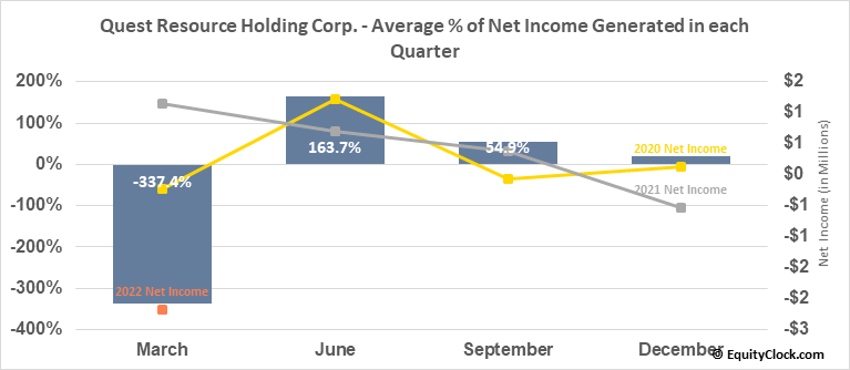 Quest Resource Holding Corp. (NASD:QRHC) Net Income Seasonality