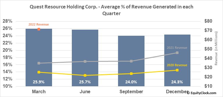 Quest Resource Holding Corp. (NASD:QRHC) Revenue Seasonality