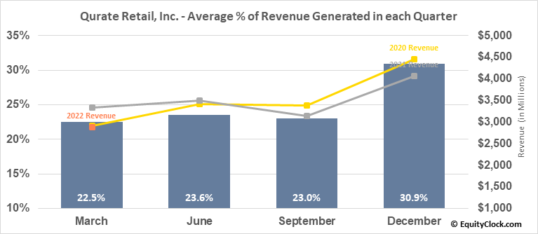 Qurate Retail, Inc. (NASD:QRTEA) Revenue Seasonality
