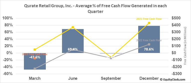 Qurate Retail Group, Inc. (NASD:QRTEB) Free Cash Flow Seasonality