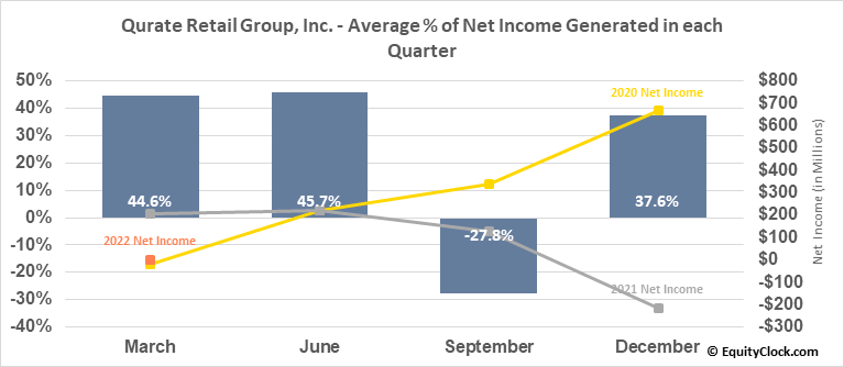Qurate Retail Group, Inc. (NASD:QRTEB) Net Income Seasonality