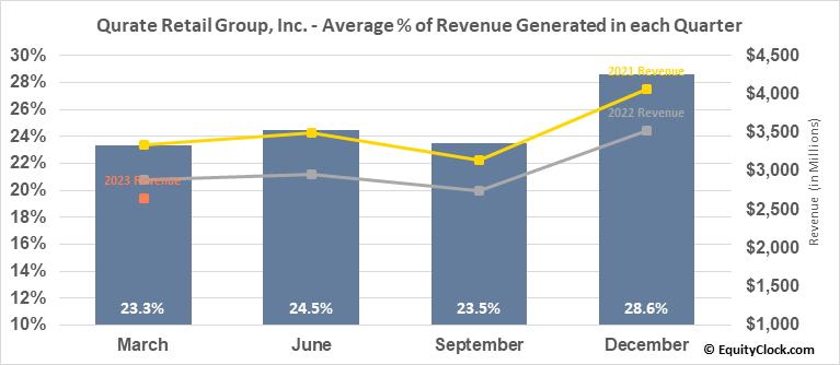 Qurate Retail Group, Inc. (NASD:QRTEB) Revenue Seasonality