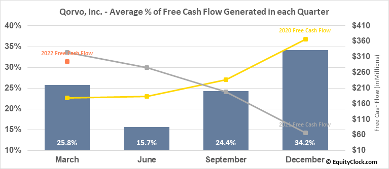Qorvo, Inc. (NASD:QRVO) Free Cash Flow Seasonality