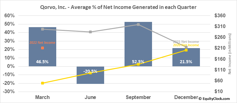 Qorvo, Inc. (NASD:QRVO) Net Income Seasonality