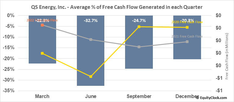 QS Energy, Inc. (OTCMKT:QSEP) Free Cash Flow Seasonality