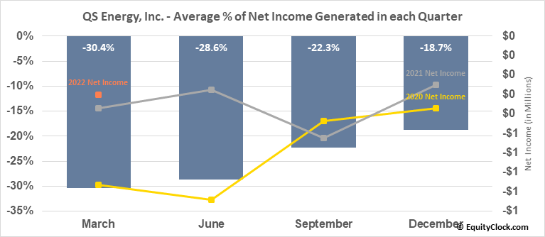 QS Energy, Inc. (OTCMKT:QSEP) Net Income Seasonality
