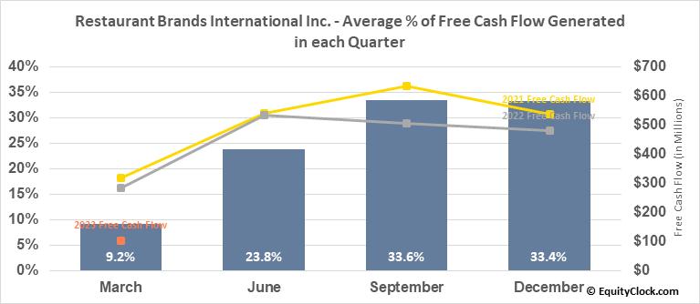 Restaurant Brands International Inc. (TSE:QSR.TO) Free Cash Flow Seasonality