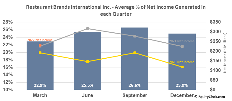 Restaurant Brands International Inc. (TSE:QSR.TO) Net Income Seasonality
