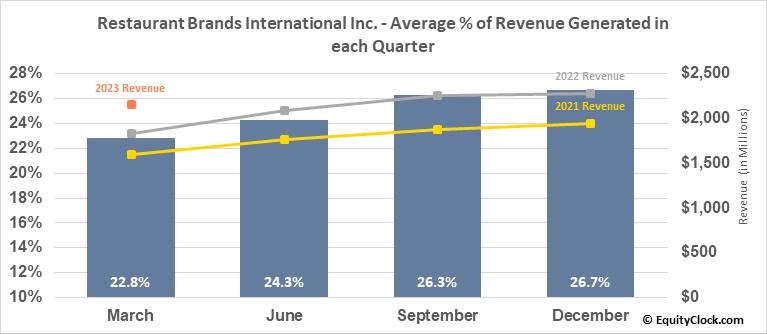 Restaurant Brands International Inc. (TSE:QSR.TO) Revenue Seasonality
