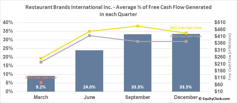 Restaurant Brands International Inc. (NYSE:QSR) Free Cash Flow Seasonality