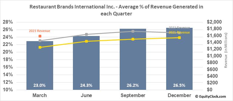 Restaurant Brands International Inc. (NYSE:QSR) Revenue Seasonality