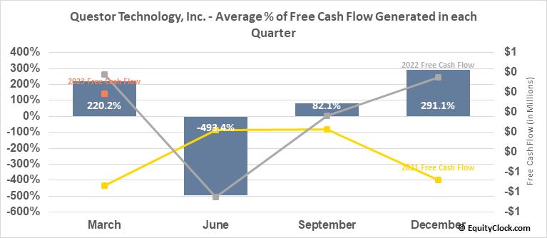 Questor Technology, Inc. (TSXV:QST.V) Free Cash Flow Seasonality