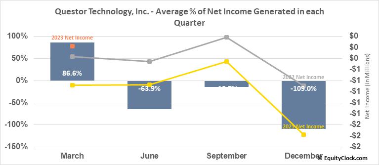 Questor Technology, Inc. (TSXV:QST.V) Net Income Seasonality