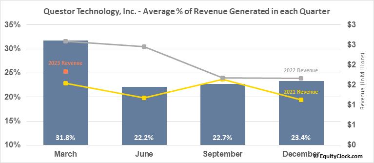 Questor Technology, Inc. (TSXV:QST.V) Revenue Seasonality