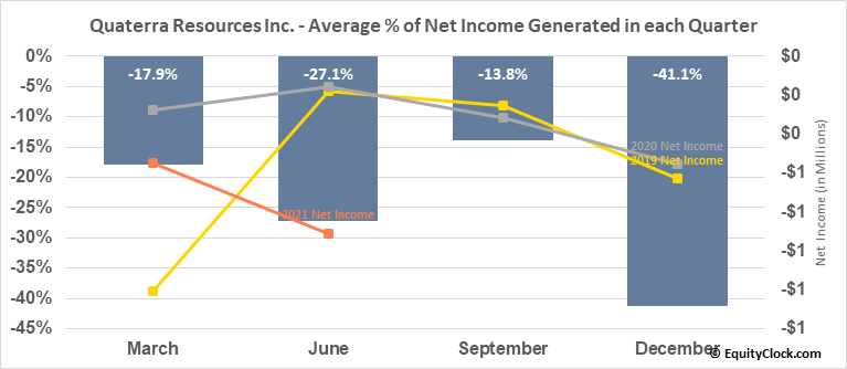 Quaterra Resources Inc. (TSXV:QTA.V) Net Income Seasonality