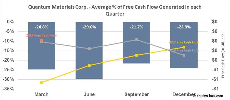 Quantum Materials Corp. (OTCMKT:QTMM) Free Cash Flow Seasonality